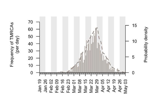 Fig2_cluster-tmrcas-density-1