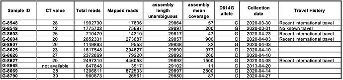 SL_SARS-CoV-2 Sample metadata virological Table 1