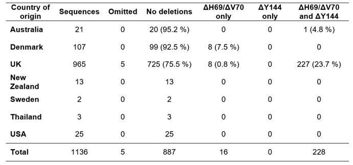 Table 1-v2