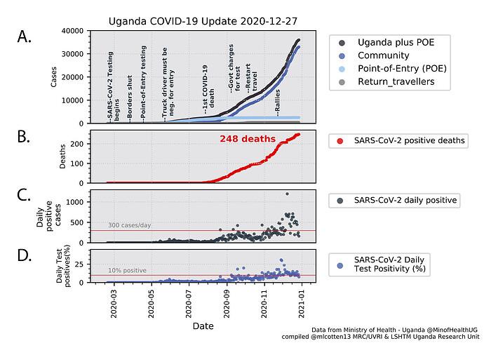 Figure_1_Uganda_case_timeline_Echt2_2020-12-27_timeline