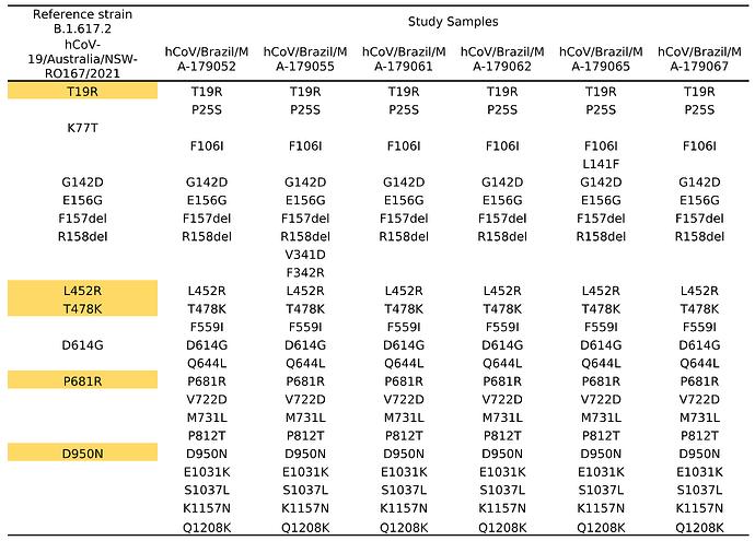 Tabela mutações S_1